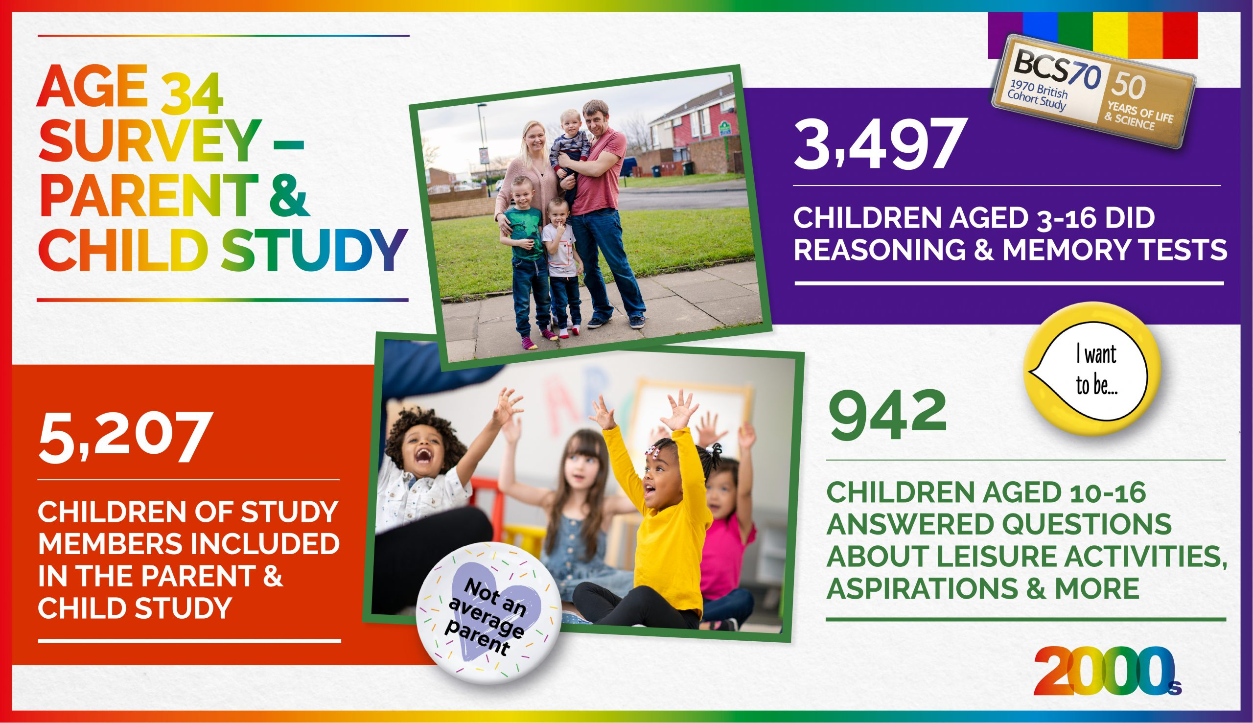 Collage of pictures, badges and figures about the parent & child study