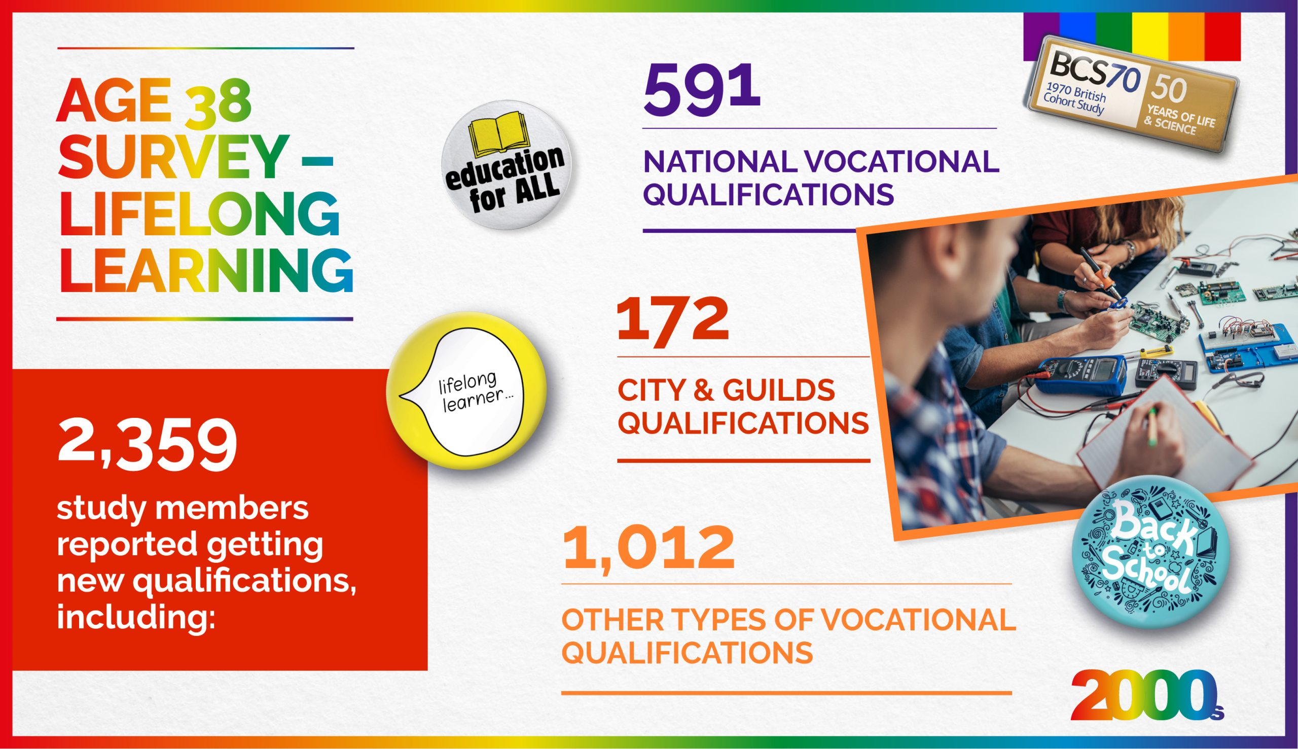 Collage about lifelong learning with badges, a picture and 3 stats